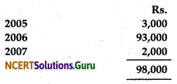NCERT Solutions for Class 12 Accountancy Chapter 1 Accounting for Not for Profit Organisation 8