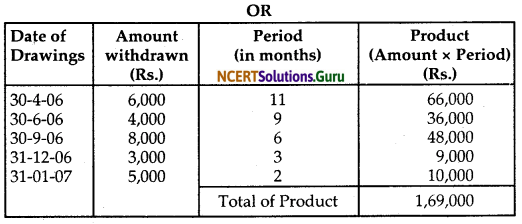 NCERT Solutions for Class 12 Accountancy Chapter 2 Accounting for Partnership Basic Concepts 13