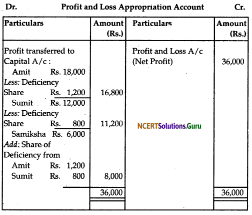 NCERT Solutions for Class 12 Accountancy Chapter 2 Accounting for Partnership Basic Concepts 62