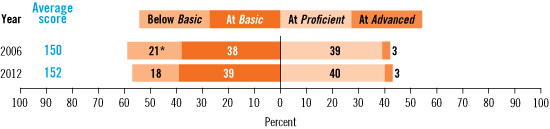 Image of a graphic showing In 2006, average score = 150. 21 (significant) Below Basic, 38 At Basic, 39 At Proficient, and 3 At Advances; In 2012 average score = 152, 18 Below Basic, 39 At Basic, 40 At Proficient, and 3 At Advanced.