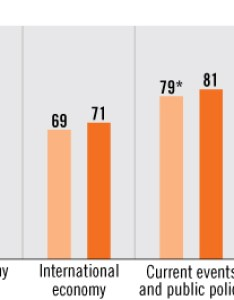 Image of  bar chart showing percentage students that agree economic related courses help also the nation   report card economics rh nces ed