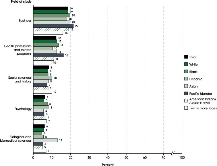 Indicator 25: Undergraduate and Graduate Degree Fields