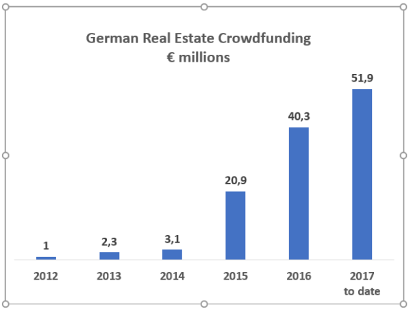 2017 06 20 Real Estate Crowdfunding Germany 600x451 - German Real Estate Crowdfunding Market Booms