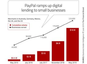 Paypal SME lending - FT Partners Report (Jan 2020):  The Rise of Challenger Banks: Are the Apps Taking Over?