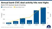 cvc deals hit new high 175x130 - NCFA Directory Search:  Fintech in Canada