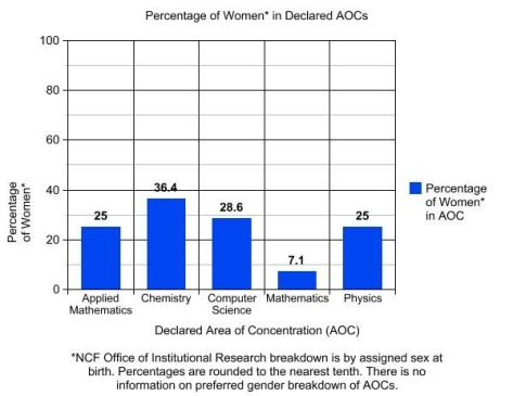 The following graph highlights the percentage of women in AOCs in STEM during the 2014-2015 school year. Anya Maria Contreras Garcia/Catalyst