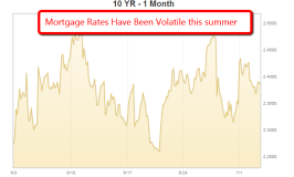 Mortgage Rates Go Higher Summer 2015