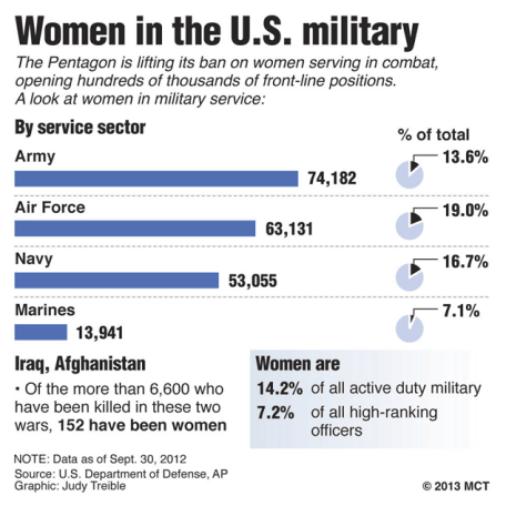 women in the military jobs chart