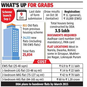Dda housing scheme 2014 latest news on for Dda new project in delhi