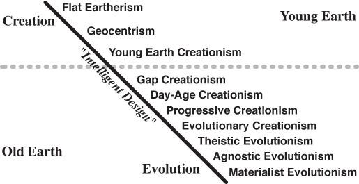 The Creation/Evolution Continuum