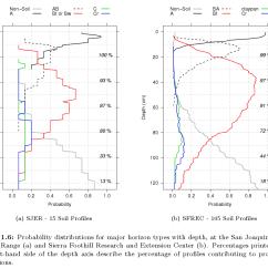Soil Profile Diagram Of Michigan Ford Transit Wiring Download Aqp Sample Figures