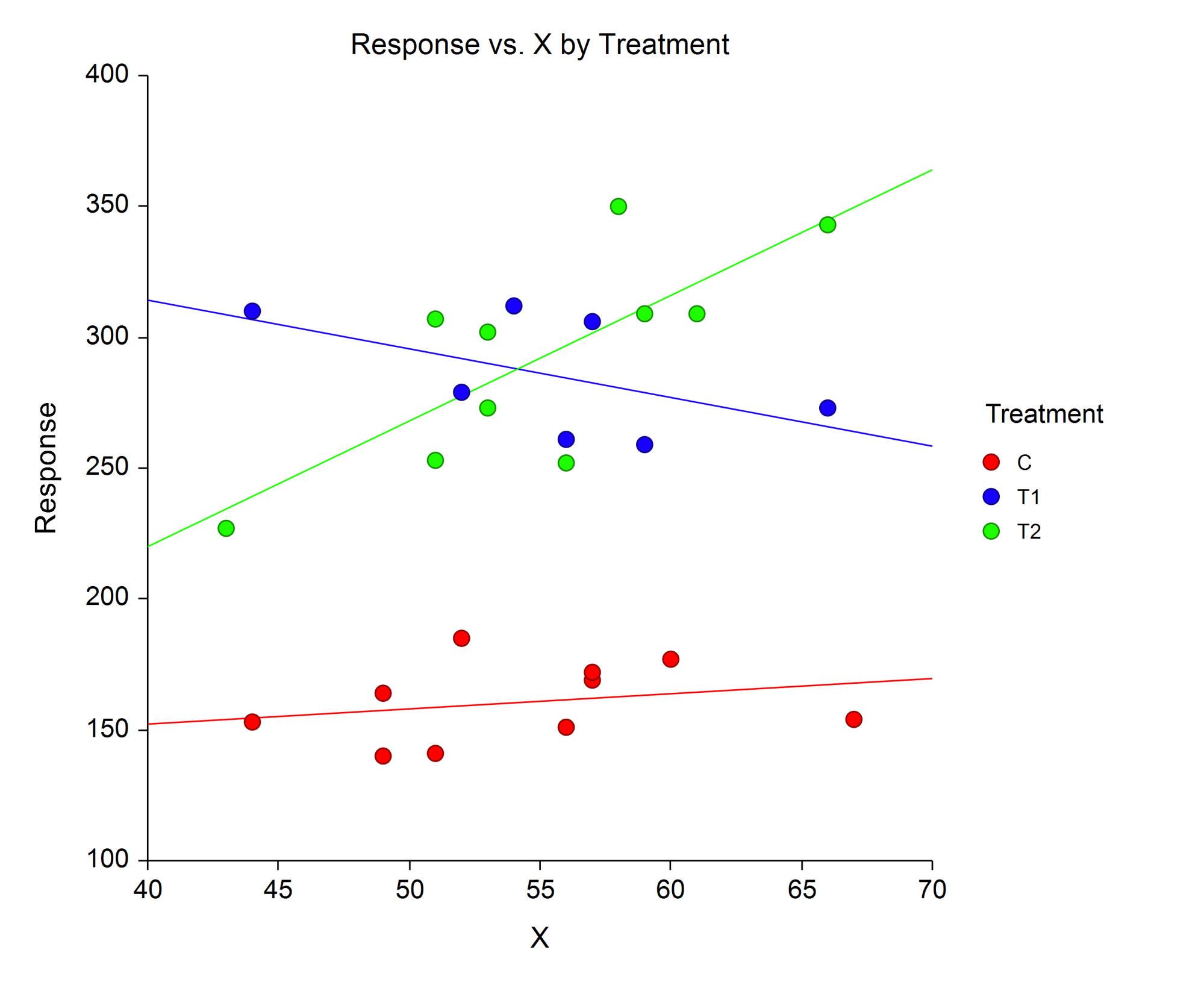 hight resolution of analysis of covariance ancova scatterplot