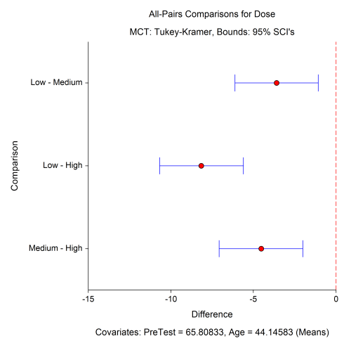 small resolution of multiple comparisons plot