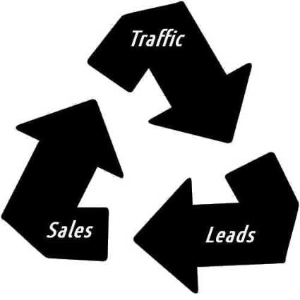 traffic-leads-sales-38