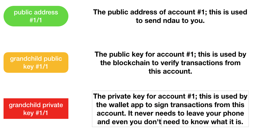 ndau wallet - public and private key account