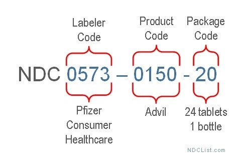 What is NDC? - National Drug Codes List