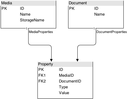 References(1) - Database Inheritance
