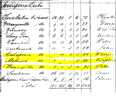 1856 Grand Ronde Census of Calapooian tribes