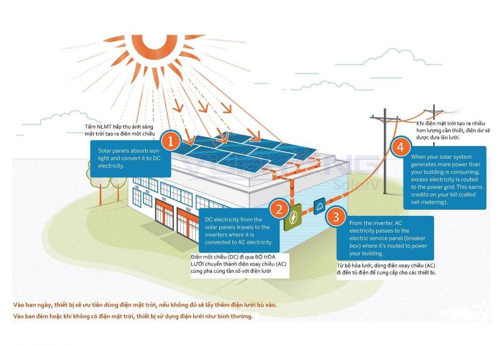 Solar City dự án đầu tiên sử dụng năng lượng 100% năng lượng sạch - Hình 1
