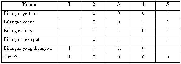 tabel-penjumlahan-1