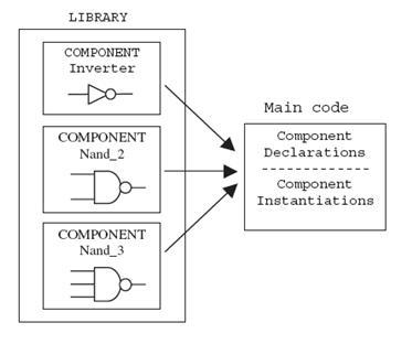pendeklarasian component langsung