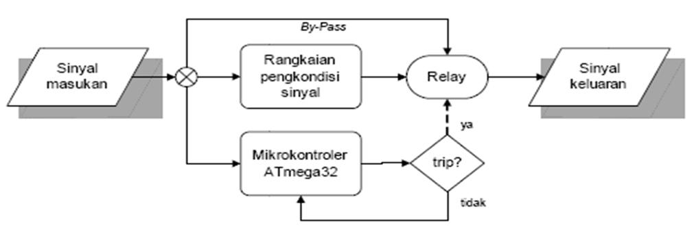 diagram alir filter gempa