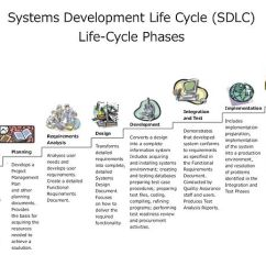 Water Cycle Diagram With Explanation 2000 Honda Civic Horn Wiring The Ten Phases Of Systems Development Life (sdlc)