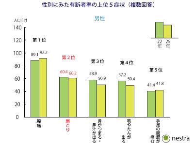 %e8%82%a9%e3%81%93%e3%82%8a%e7%b5%b1%e8%a8%8825%e5%b9%b4_%e7%94%b7%e6%80%a7