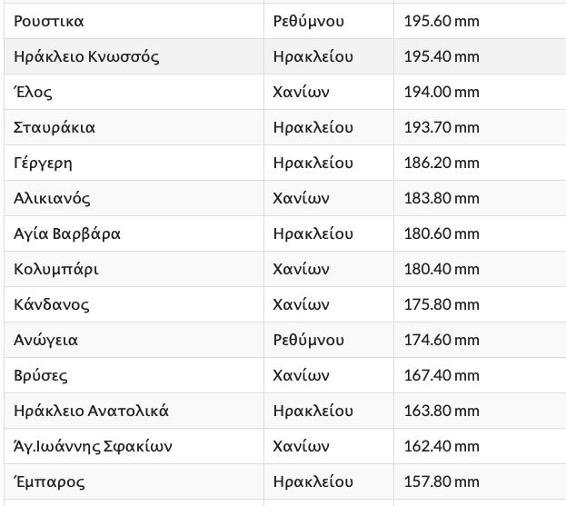 -2018-12-07-8.13.37-πμ Το ύψος των βροχών που έπεσαν το Νοέμβριο στην Κρήτη