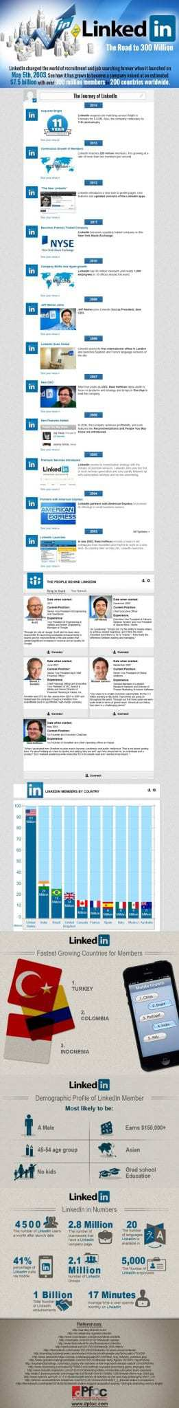 The Top 10 LinkedIn Facts and Figures in 2014 You Need To Know #linkedin #infographic