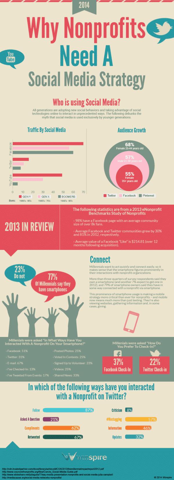 Why Nonprofits Need a Social Media Strategy #nonprofits #npo #infographic