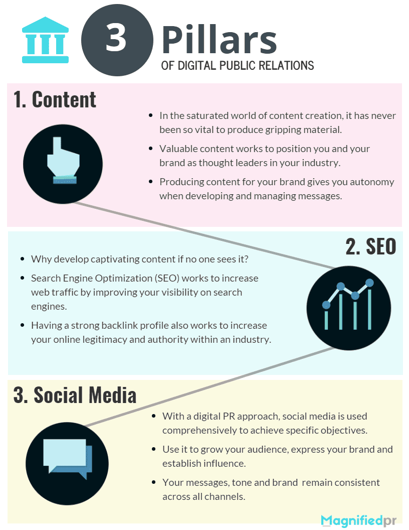 Check out how public relations and social media are intertwined in this infographic.