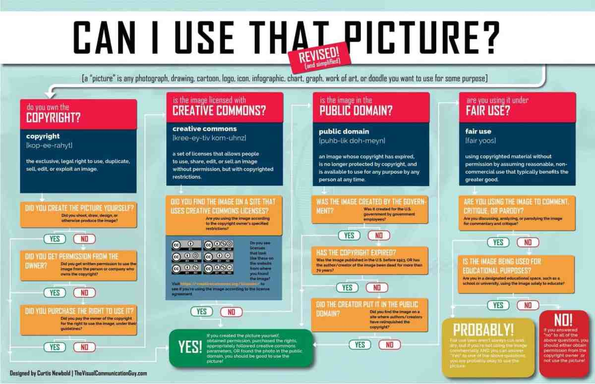 For a closer look at answering the big question of wether to post a picture on social media or not, check out this infographic.