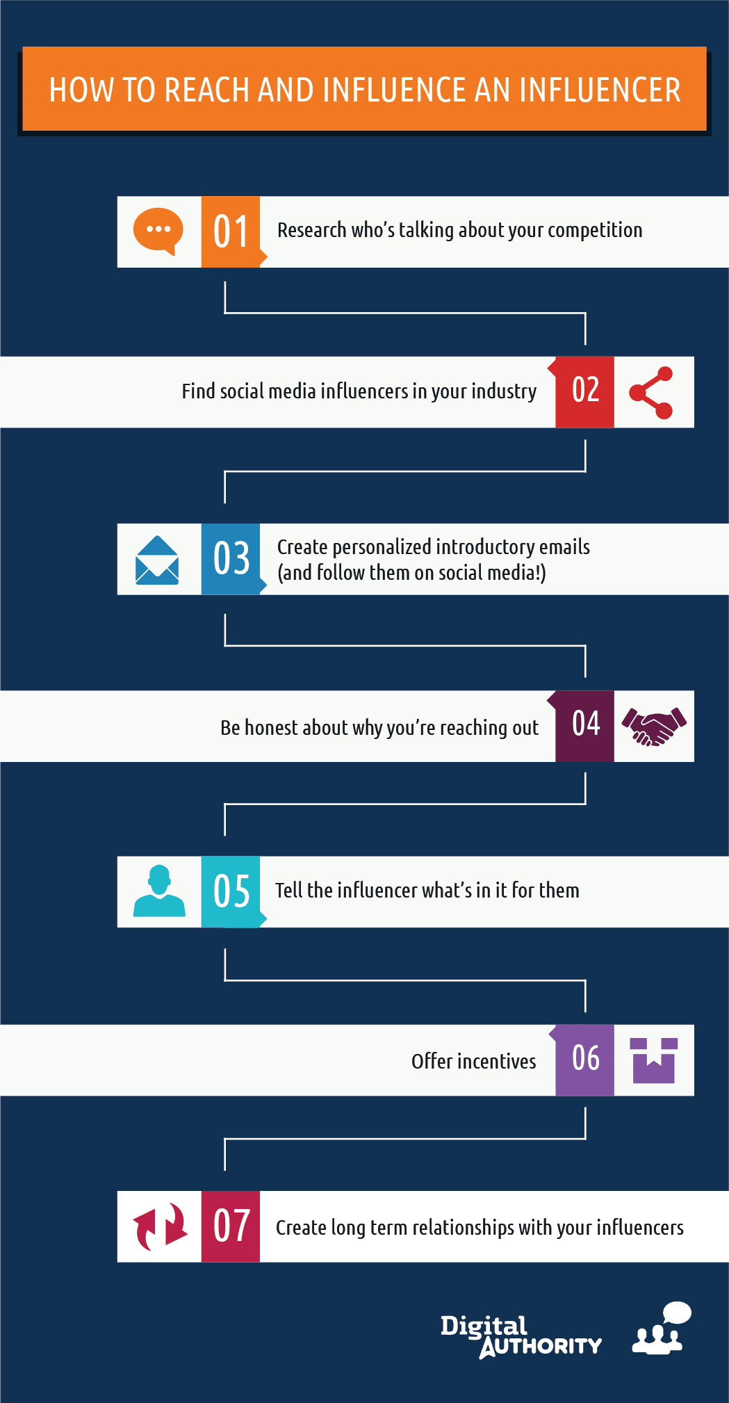 Want to make sure you post new content on a consistent basis? Invite influencers to guest post on your blog. You'll get fresh content and a wider audience. For more tips on how to reach out to, and connect with Influencers for your business, check out this great infographic.