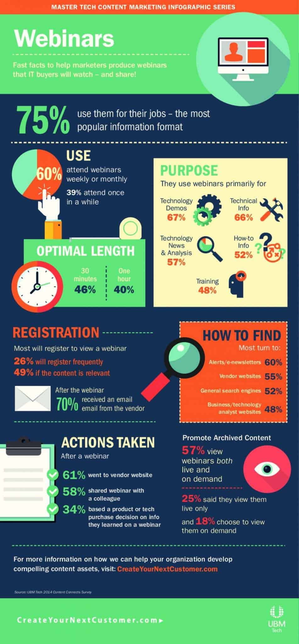 For more tips and everything you need to know about webinars, check out this great infographic.