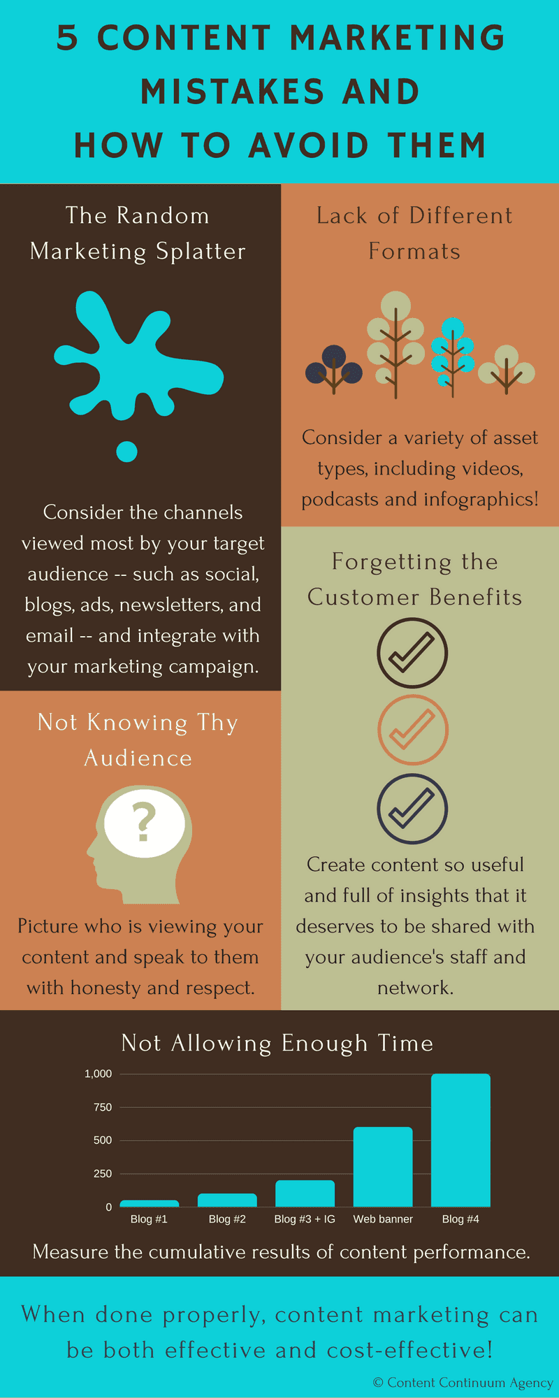 For more on content marketing mistakes and how to avoid them, check out this great infographic.