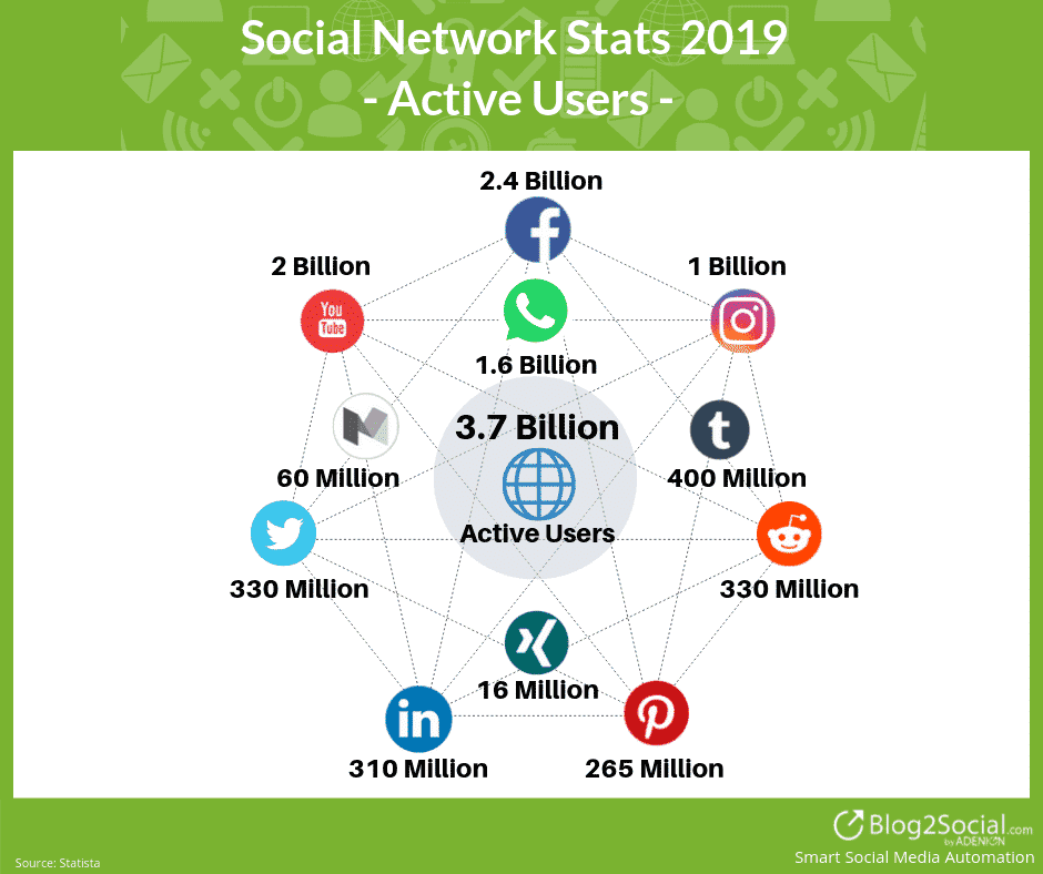 Social Media Stats 2019 - Active Users