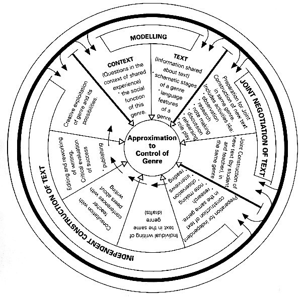 Callaghan, Knapp and Noble on The Genre Curriculum Cycle
