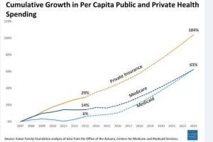 KFF Public vs Private insurance growth