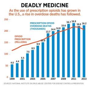 0927_opioid-overdose-deaths-chart_1200-1200x1130
