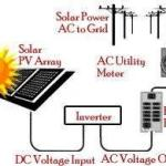 Diagram of a simple grid tied solar electric system with a net meter.