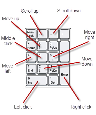 NeatMouse key bindings