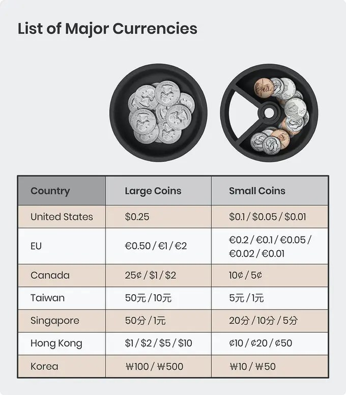 coindrift-coin-specifications