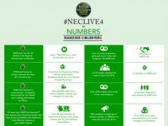How 12 Million People in 12 CountriesDiscussed How Entertainment Can Save Nigeria's Economy
