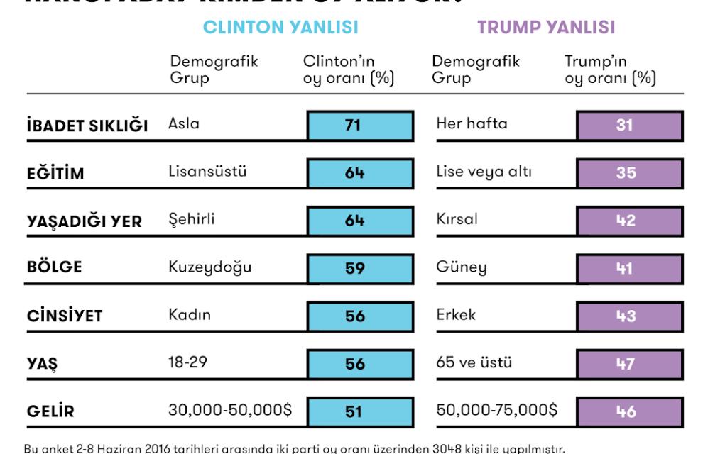 Hillary Clinton avantajlarını tek tek heba ediyor…