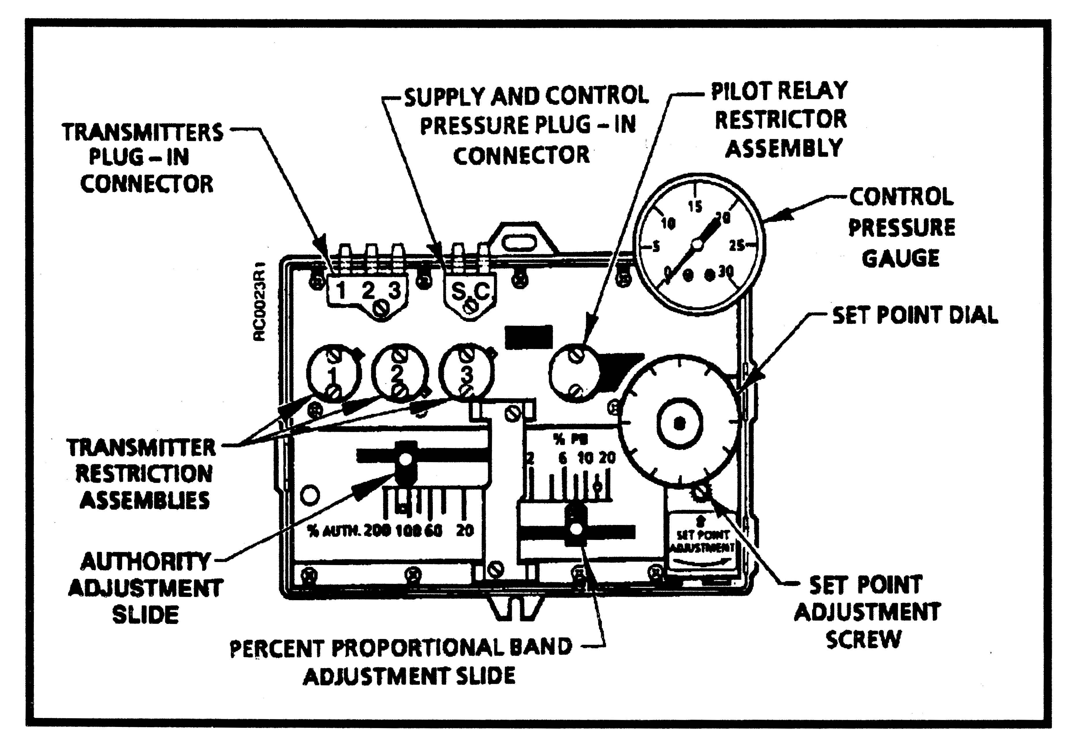 Pneumatic Receiver Controller Selection Chart