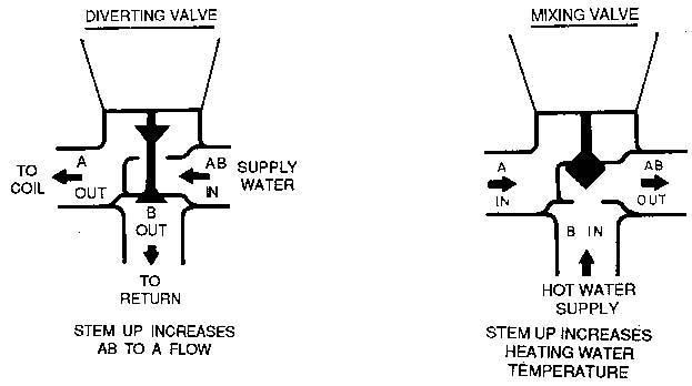 siemens 3 way valve wiring diagram