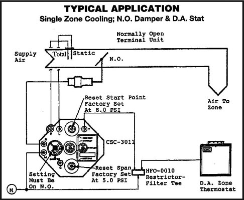 KMC/KREUTER Pneumatic VAV Pressure-Independent Reset Control