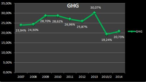 GHG stats