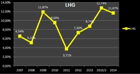 LHG stats